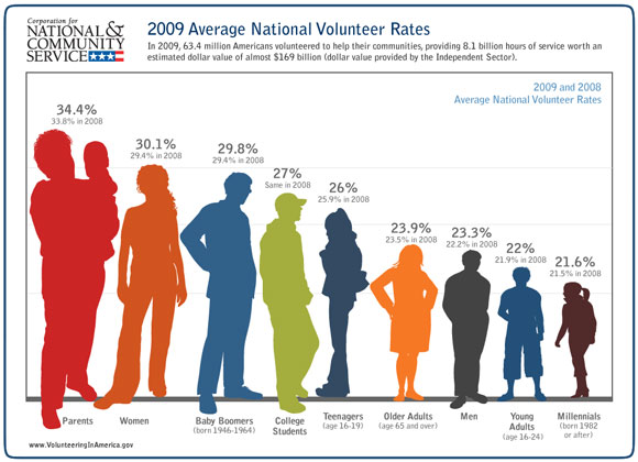 In 2009, 63.4 million American volunteered to help their communities, providing 8.1 billion hours of service worh an estimated dollar value of almost $169 billion (dollar value provided by the Indepenedent Sector).