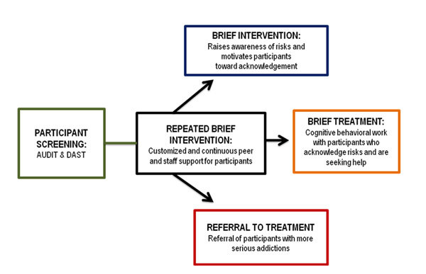 This image depicts a flow chart illustrating the adapted SBIRT model. The model starts with participant screening using the DAST or the AUDIT. Based on the result the participant would be moved to repeated brief interventions, brief interventions, brief treatment, or more intensive referral to treatment.
