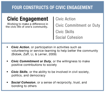 Four Constructs of Civic Engagement - Civic action, or participation in activities such as volunteering or service-learning to help better the community (Bobek, Zaff, Li, & Lerner, 2009); Civic commitment or civic duty, or the willingness to make positive contributions to society; Civic skills, or the ability to be involved in civil society, politics, and democracy; Social cohesion, or a sense of reciprocity, trust, and bonding to others
