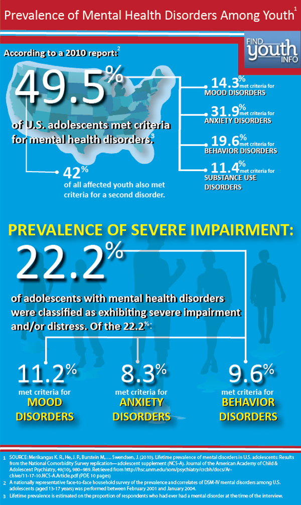 New Infographic On Youth Mental Health Youth Gov