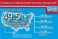 According to a 2010 report published in the Journal of the American Academy of Child and Adolescent Psychiatry, titled 'Lifetime Prevalence of Mental Disorders in U.S. adolescents: Results From the National Comorbidity Survey Replication,' forty-nine point five percent of U.S. adolescents in this study had a mental disorder at some point in their lifetime. Of those affected, fourteen point three percent met criteria for mood disorders, thirty-one point nine percent met criteria for anxiety disorders, nineteen point six percent met criteria for behavior disorders, and eleven point four percent met criteria for substance use disorders. Forty-two percent of all affected youth also met criteria for a second disorder. Additionally, twenty-two point two percent of adolescents with disorders were classified as exhibiting severe impairment and or distress. Of those with severe impairment, eleven point two percent met criteria for severe mood disorders, eight point three percent met criteria for severe anxiety disorders, and nine point six percent met criteria for severe behavior disorders.