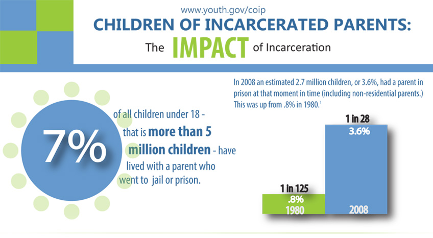 Infographic: Children of Incarcerated Parents - The Impact of Incarceration