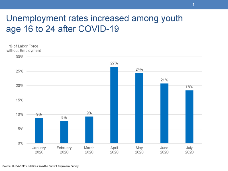 """Unemployment rates increased among youth age 16 to 24 after COVID-19 This chart displays the unemployment rates among youth age 16 to 24 from the Current Population Survey.  The left vertical Y-Axis is titled """"% of Labor Force without Employment"""" and ranges from 0% to 30%.  The horizontal X-Axis displays seven vertical bars representing the months between January 2000 and July 2020.  The youth unemployment rates for January through March were between 8 and 9 percent and then the heights of the vertical bars increased to 27 percent for April, 24 percent for May, 21 percent for June, and 18 percent for July."""