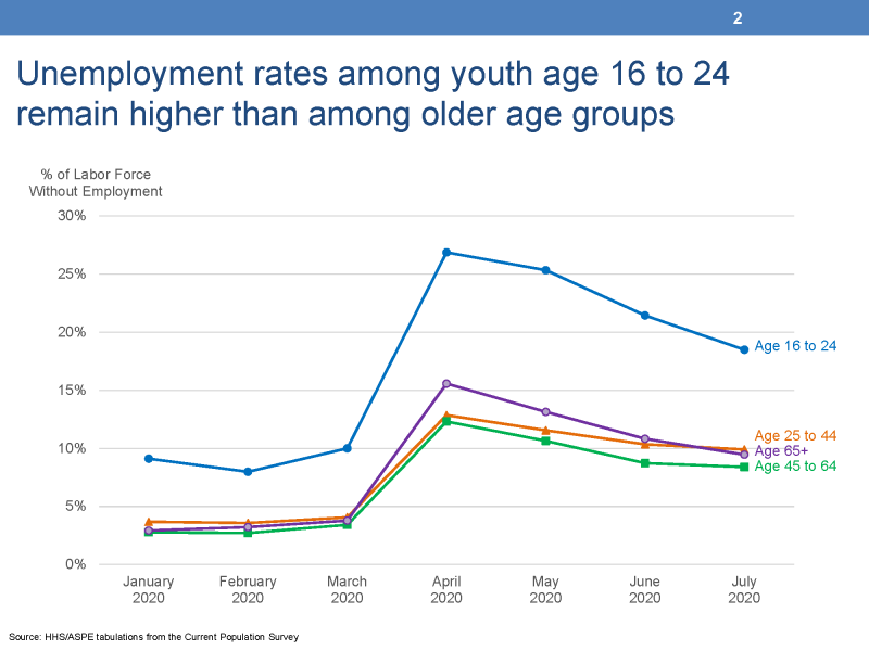 """Unemployment rates among youth age 16 to 24 remain higher than among older age groups This chart displays four lines representing the unemployment rates of four age groups from the Current Population Survey. The left vertical Y-Axis is titled """"% of Labor Force without Employment"""" and ranges from 0% to 30%.  The horizontal X-Axis displays seven months between January 2000 and July 2020.  The lowest line represents the unemployment rates of persons age 45 to 64 and these rates begin at 3 percent in January and end at 8 percent in July.  The second line represents persons age 65 and older and begins at 3 percent in January and ends at 9 percent in July.  The third lowest line represents persons age 25 to 44 and these rates begin at 4 percent in January and end at 10 percent in July.  The fourth line represents youth age 16 to 24 and begins at 9 percent in January and ends at 18 percent in July."""