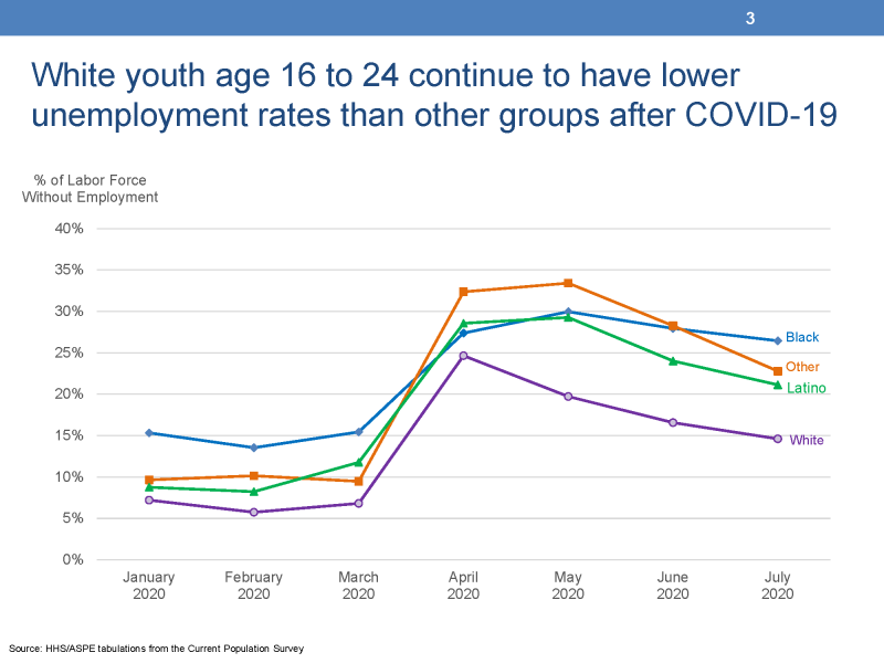 """White youth age 16 to 24 continue to have lower unemployment rates than other groups after COVID-19 This chart displays four lines representing the unemployment rates of four groups of youth differentiated by race and ethnicity from the Current Population Survey. The left vertical Y-Axis is titled """"% of Labor Force without Employment"""" and ranges from 0% to 30%.  The horizontal X-Axis displays seven months of data between January 2000 and July 2020.  The lowest line represents the unemployment rates of white youth and these rates begin at 7 percent in January and end at 15 percent in July.  The second lowest line represents Latino youth and these rates begin at 9 percent in January and end at 21 percent in July.  The third line represents Black youth and begins at 15 percent in January and ends at 26 percent in July.  The fourth line represents other youth and begins at 10 percent in January and ends at 23 percent in July."""