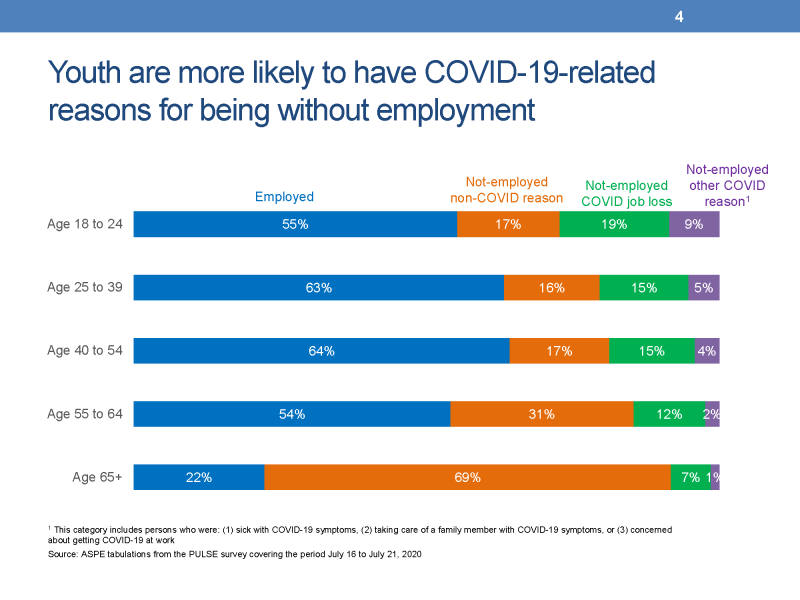 Youth are more likely to have COVID-19-related reasons for being without employment This slide presents a horizontal stacked-bar chart showing five bars representing the five age groups.  Each horizontal bar displays the percentages of persons that were (1) employed, (2) not-employed for reasons unrelated to COVID-19, (3) not-employed because of a COVID-related job loss, and (4) not-employed because of another COVID-related reason not directly related to employment such as being sick with COVID-19 symptoms, taking care of a family member with COVID-19 symptoms, or concerned about getting COVID-19 at work. The data presented are from the Census Bureau's PULSE survey collected between July 16 and July 21, 2020. •The percent of persons employed was 55 percent for youth age 18 to 24 compared to 63 percent for persons age 25 to 39, 64 percent for persons age 40 to 54, 54 percent for persons age 55 to 64, and 22 percent for persons age 65 and older. •The percent of youth that were not-employed for a non-COVID-19 reason was 17 percent compared to 16 percent for persons age 25 to 39, 17 percent for persons age 40 to 54, 31 percent for persons age 55 to 64, and 69 percent for persons age 65 and older. •The percent of youth that were not-employed because of a COVID-related job loss was 19 percent, compared with 15 percent for persons age 25 to 39, 15 percent for persons age 40 to 54, 12 percent for persons age 55 to 64, and 7 percent for persons age 65 and older. •The percent of youth that were not-employed for another COVID reason was 9 percent, compared to 5 percent of persons age 25 to 38, 4 percent for persons age 40 to 54, 2 percent for persons age 55 to 64, and 1 percent for persons age 65 and older.
