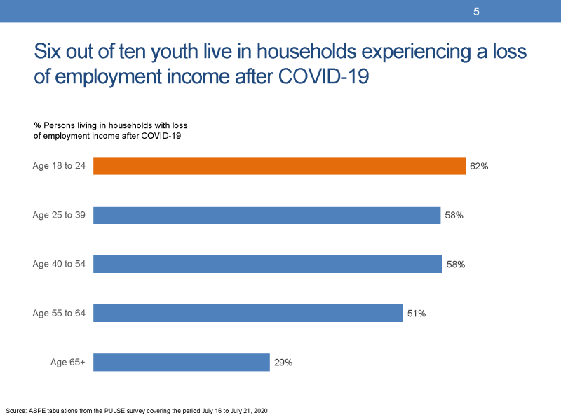 Six out of ten youth live in households experiencing a loss of employment income after COVID-19 This slide presents a chart showing five horizontal bars whose length represents the percent of persons living in households that experienced a loss of employment income after COVID-19.  The data presented were from the Census Bureau's PULSE survey collected between July 16 and July 21, 2020.  The percentage of youth was 62 percent, for persons age 25 to 39 the percent was 58, for persons age 40 to 54 the percent was 58, for persons age 55 to 64 the percent was 51 percent, and for persons age 65 and older was 29 percent.