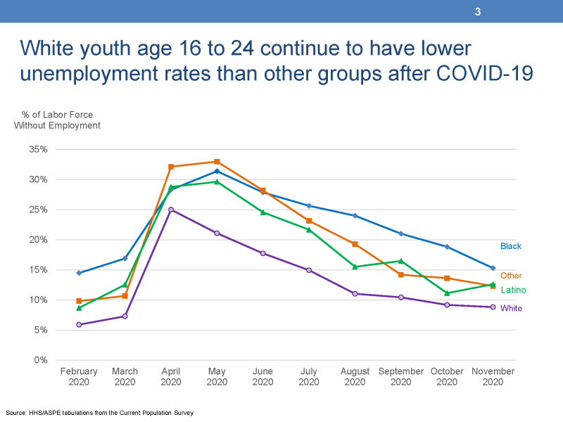 "Slide 3: White youth age 16 to 24 continue to have lower unemployment rates than other groups after COVID-19 This chart displays four lines representing the unemployment rates of four groups of youth differentiated by race and ethnicity from the Current Population Survey. The left vertical Y-Axis is titled ""% of Labor Force without Employment"" and ranges from 0% to 30%. The horizontal X-Axis displays ten months of data between February 2020 and January 2021. The first line represents the unemployment rates of white youth and these rates begin at 6 percent in February and end at 14 percent in January, 2021. The second line represents Latino youth and these rates begin at 9 percent in February and end at 14 percent in February, 2021. The third line represents Black youth and begins at 14 percent in February and ends at 15 percent in January, 2021. The fourth line represents other youth and begins at 10 percent in February and ends at 14 percent in January, 2021."