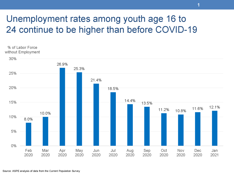 "Slide 1: Unemployment rates increased among youth age 16 to 24 after COVID-19 This chart displays the unemployment rates among youth age 16 to 24 from the Current Population Survey. The left vertical Y-Axis is titled ""% of Labor Force without Employment"" and ranges from 0% to 30%. The horizontal X-Axis displays ten vertical bars representing the months between February 2000 and January 2021. The youth unemployment rate was 8 percent for February, 10 percent for March, and increases to 27 percent for April, 2020. The unemployment rate slowly decreased throughout the year and was 12 percent in January."