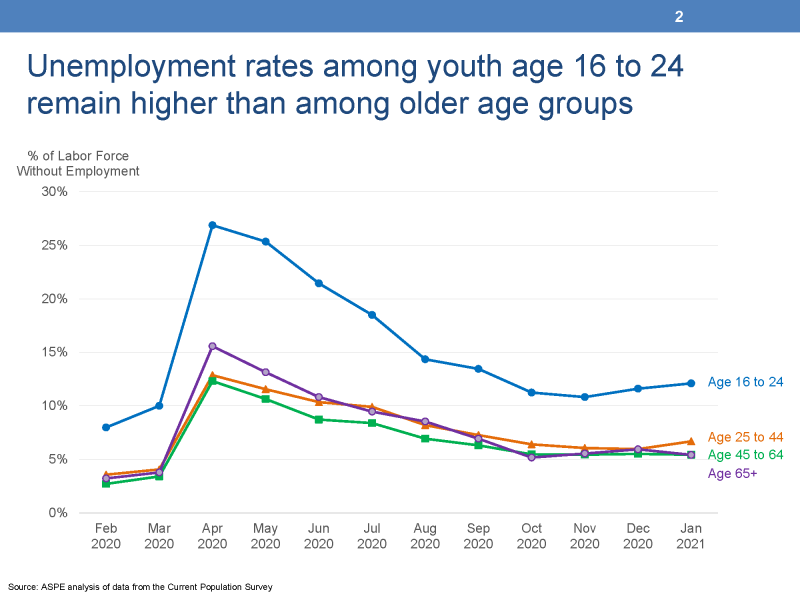 "Slide 2: Unemployment rates among youth age 16 to 24 remain higher than among older age groups This chart displays four lines representing the unemployment rates of four age groups from the Current Population Survey. The left vertical Y-Axis is titled ""% of Labor Force without Employment"" and ranges from 0% to 30%. The horizontal X-Axis displays ten months of data between February 2020 and January 2021. The first line represents the unemployment rates of persons age 45 to 64 and these rates begin at 3 percent in February and end at 5 percent in January, 2021. The second line represents persons age 25 to 44 and these rates begin at 4 percent in February and end at 7 percent in January, 2021. The third line represents persons age 65 and older and begins at 3 percent in February and ends at 5 percent in January, 2021. The fourth line represents youth age 16 to 24 and begins at 8 percent in February and ends at 12 percent in January, 2021."