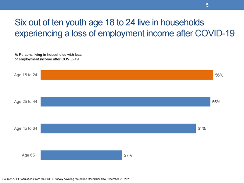 Slide 5. Six out of ten youth live in households experiencing a loss of employment income after COVID-19 This slide presents a chart showing five horizontal bars whose length represents the percent of persons living in households that experienced a loss of employment income after COVID-19. The data presented are from the Census Bureau's PULSE survey collected between December 9 and December 21, 2020. The percentage of youth experiencing a loss of employment income was 56 percent compared to 55 percent for persons age 25 to 44, 51 percent for persons age 45 to 64, and 27 percent for persons age 65 and older.