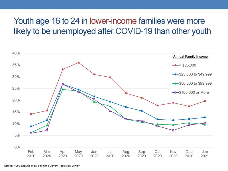 Slide 6. Youth in lower-income families were more likely to be unemployed after COVID-19 than other youth This slide presents a line chart showing the unemployment rates of youth living in four different types of families based on incomes reported in the Current Population Survey. •	The first line presents the unemployment rates for youth living in families with incomes at or above $100,000. The rates begin at 6 percent in February, increase to 27 percent in April, and gradually decrease to 10 percent in January 2021. •	The second line presents the unemployment rates for youth living in families with incomes at or above $50,000 and below $100,000. The rates begin at 6 percent in February, increase to 25 percent in April, and gradually decrease to 10 percent in January 2021. •	The third line presents the unemployment rates for youth living in families with incomes at or above $25,000 and below $50,000. The rates begin at 9 percent in February, increase to 27 percent in April, and gradually decrease to 13 percent for January 2021. •	The fourth line presents the unemployment rates for youth living in families with incomes below $25,000. The rates begin at 14 percent in February, increase to 36 percent in May, and gradually decrease to 20 percent for January 2021.