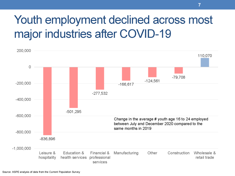 Slide 7. Youth employment declined across all major industries after COVID-19 This slide presents a column chart showing the change in the average monthly number of youth age 16 to 24 employed in seven industries. There were: •	837,000 fewer youth employed in leisure and hospitality, •	501,000 fewer youth employed in education and health services, •	278,000 fewer youth employed in financial and professional services, •	167,000 fewer youth employed in manufacturing, •	125,000 fewer youth employed in other industries, •	80,000 fewer youth employed in construction, and •	110,000 more youth employed in wholesale and retail trade.