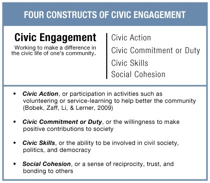 Four Constructs of Civic Engagement: Civic Action, Civic Commitment or Duty, Civic Skills, Social Cohesion