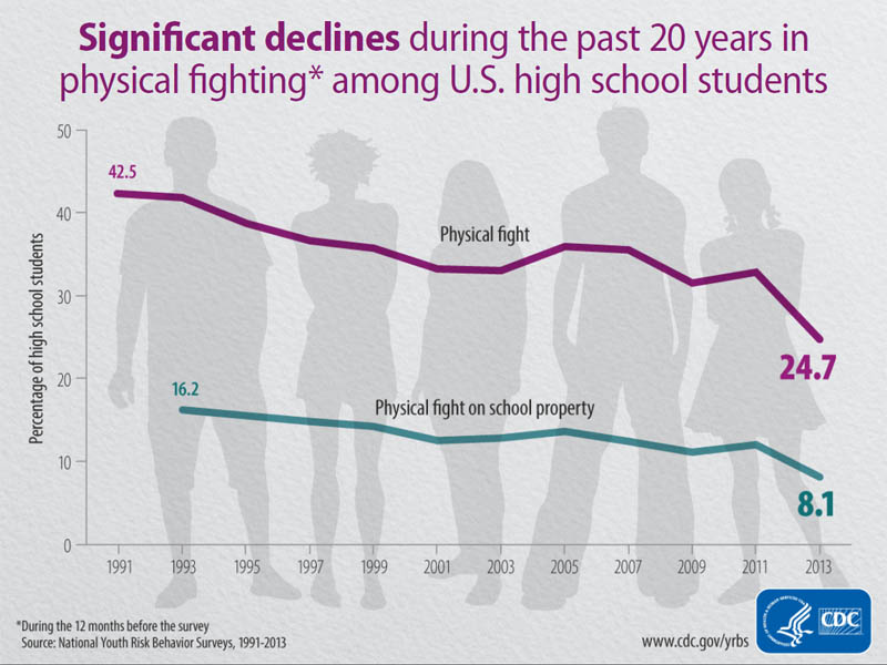 Significant declines during the past 20 years in physical fighting among U.S. high school students