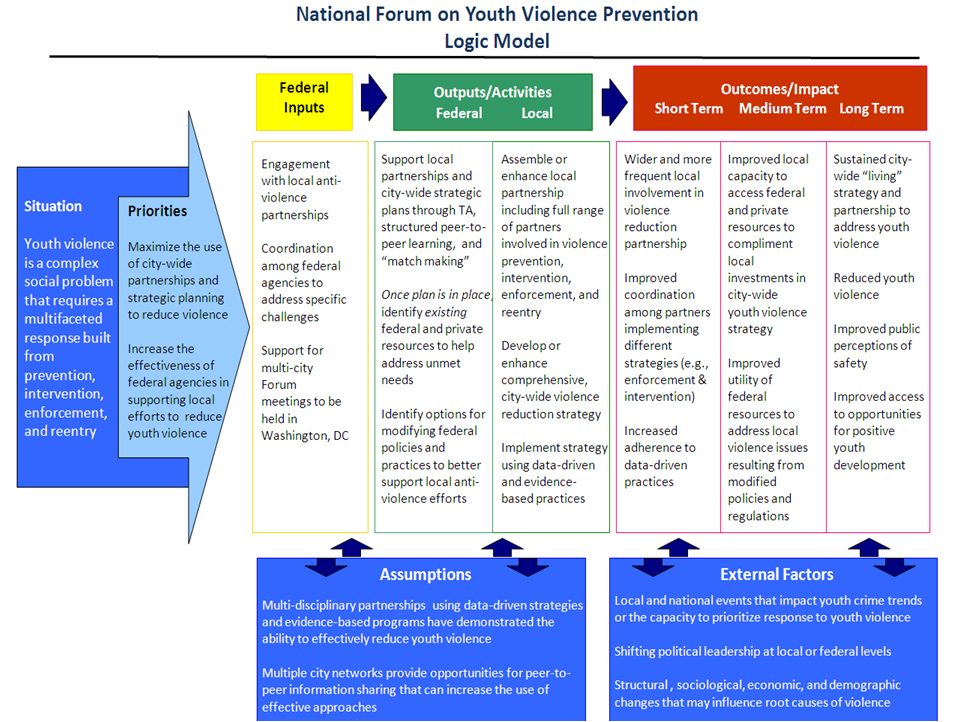 Logic Model | Youth.Gov