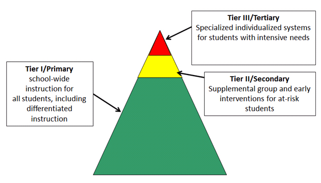 Three Tier Model