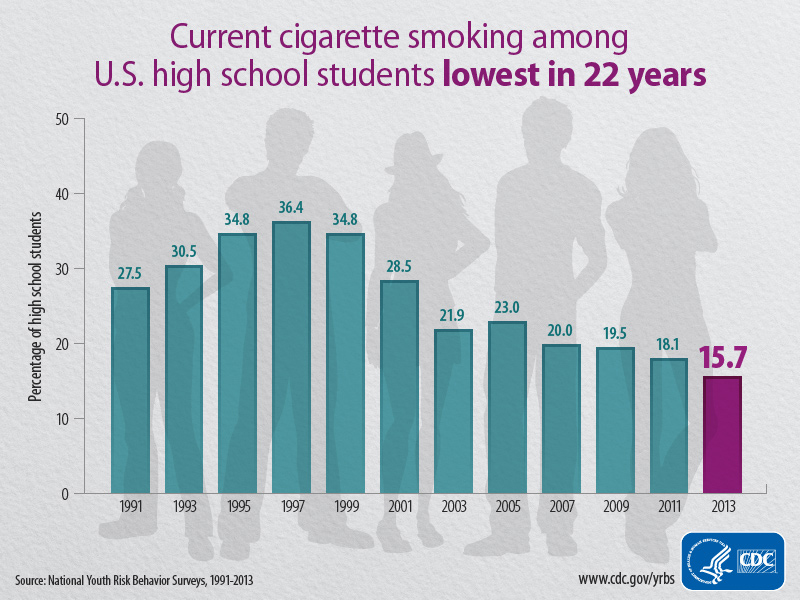 Current cigarette smoking among U.S. High school students lowest in 22 years